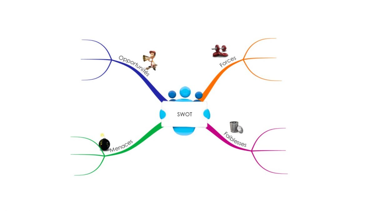 Workflow: Transformer les matrices SWOT en Mindmap